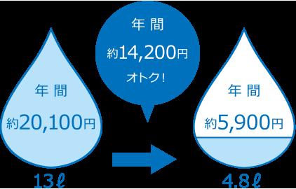 トイレピュアレストQR導入時の節水イメージ図